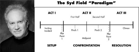 Paradigma Syd Field